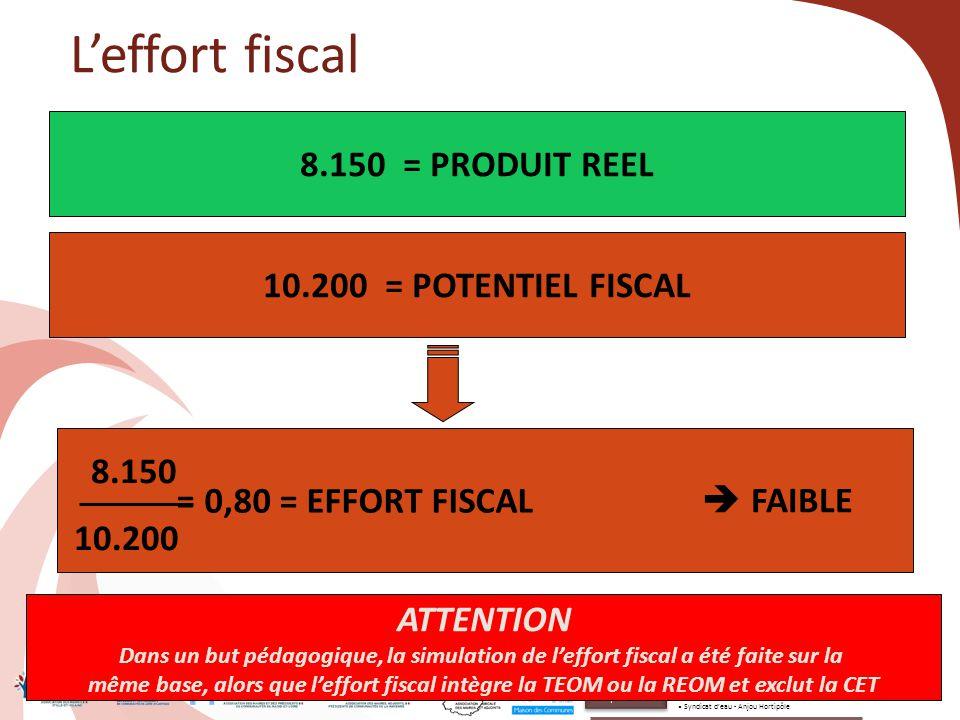 61 8.150 = PRODUIT REEL L'effort fiscal 10.200 = POTENTIEL FISCAL = 0,80 = EFFORT FISCAL 8.150 10.200  FAIBLE ATTENTION Dans un but pédagogique, la s
