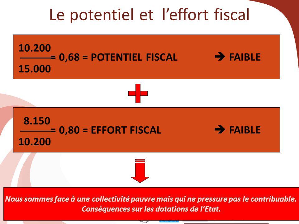 62 Le potentiel et l'effort fiscal = 0,68 = POTENTIEL FISCAL 10.200 15.000  FAIBLE = 0,80 = EFFORT FISCAL 8.150 10.200  FAIBLE Nous sommes face à un