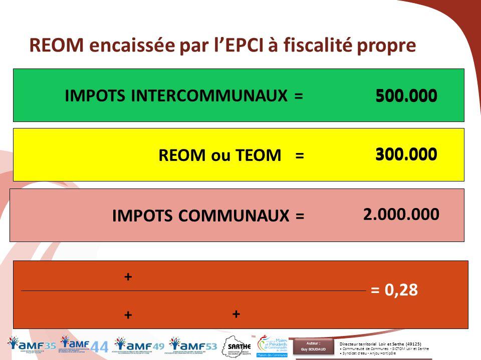 REOM encaissée par l'EPCI à fiscalité propre 70 IMPOTS COMMUNAUX = IMPOTS INTERCOMMUNAUX = 2.000.000 500.000 300.000 REOM ou TEOM = 300.000 + 500.000