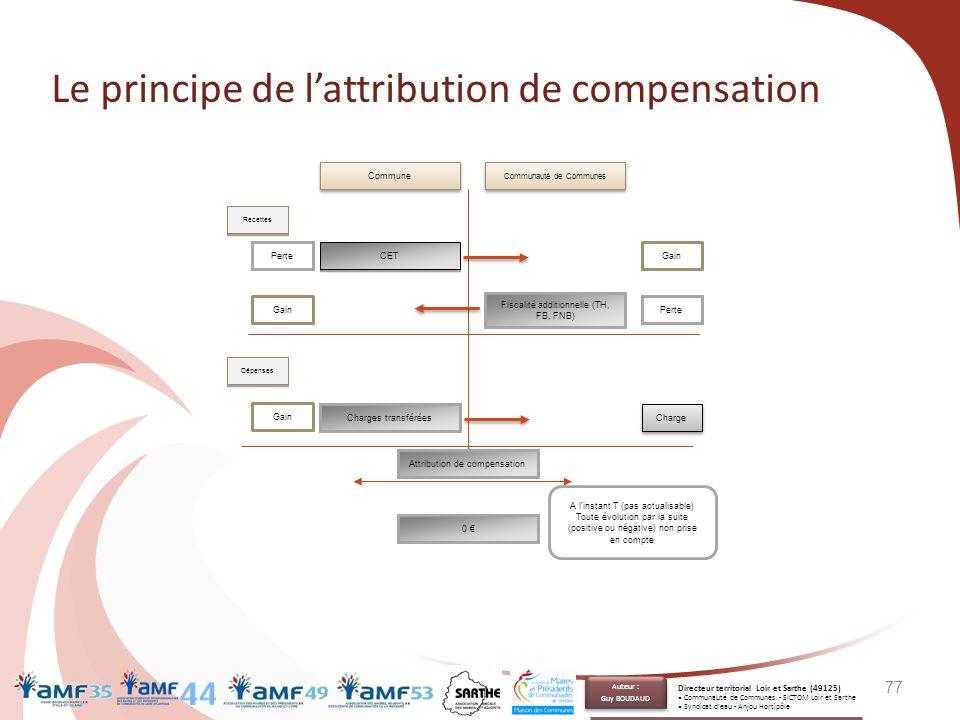 Le principe de l'attribution de compensation 77 Commune Communauté de Communes CET Perte Fiscalité additionnelle (TH, FB, FNB) Perte Gain Charges tran