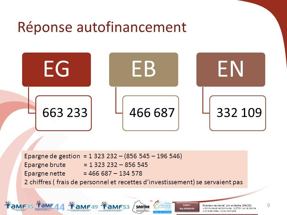 Réponse autofinancement EG 663 233 EB 466 687 EN 332 109 9 Epargne de gestion = 1 323 232 – (856 545 – 196 546) Epargne brute = 1 323 232 – 856 545 Ep