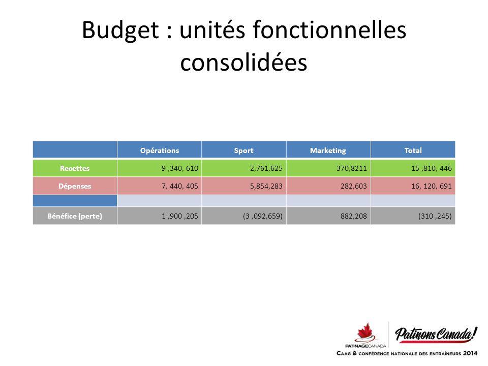 Budget : unités fonctionnelles consolidées OpérationsSportMarketingTotal Recettes9,340, 6102,761,625370,821115,810, 446 Dépenses7, 440, 4055,854,283282,60316, 120, 691 Bénéfice (perte)1,900,205(3,092,659)882,208(310,245)