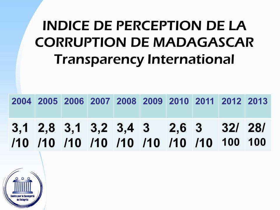 2004200520062007200820092010201120122013 3,1 /10 2,8 /10 3,1 /10 3,2 /10 3,4 /10 3 /10 2,6 /10 3 /10 32/ 100 28/ 100 INDICE DE PERCEPTION DE LA CORRUP