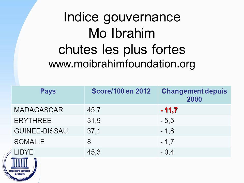 Indice gouvernance Mo Ibrahim chutes les plus fortes www.moibrahimfoundation.org PaysScore/100 en 2012Changement depuis 2000 MADAGASCAR45,7 - 11,7 ERYTHREE31,9- 5,5 GUINEE-BISSAU37,1- 1,8 SOMALIE8- 1,7 LIBYE45,3- 0,4