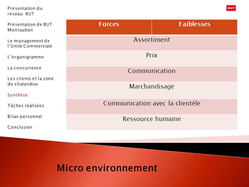 ForcesFaiblesses Assortiment Prix Communication Marchandisage Communication avec la clientèle Ressource humaine Micro environnement