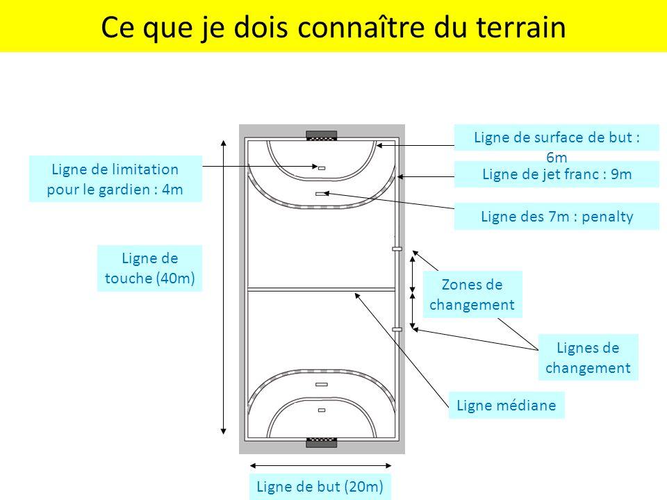 Ce que je dois connaître du terrain Ligne de touche (40m) Ligne des 7m : penalty Ligne de but (20m) Ligne de jet franc : 9m Ligne de surface de but :