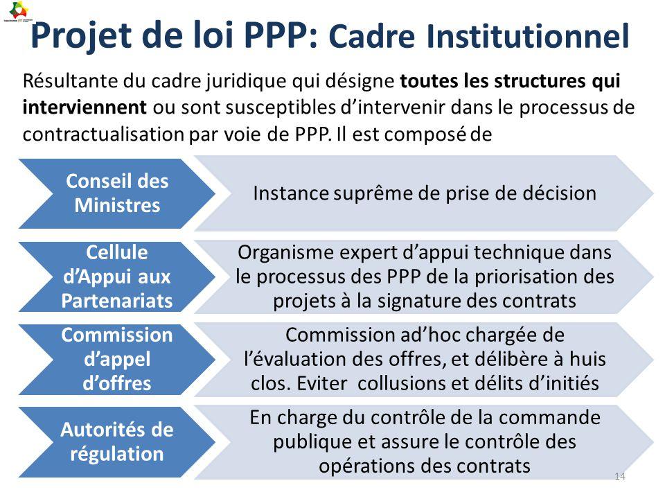 Projet de loi PPP: Cadre Institutionnel Conseil des Ministres Instance suprême de prise de décision Cellule d'Appui aux Partenariats Organisme expert