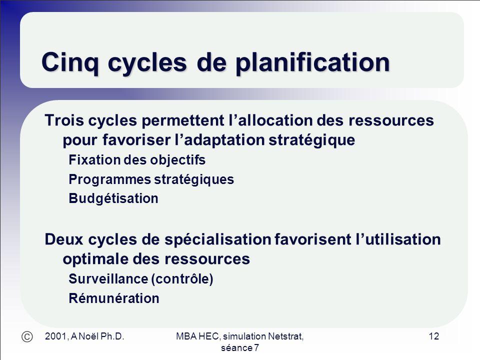  2001, A Noël Ph.D.MBA HEC, simulation Netstrat, séance 7 12 Cinq cycles de planification Trois cycles permettent l'allocation des ressources pour fa