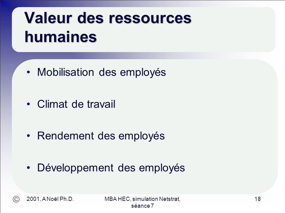  2001, A Noël Ph.D.MBA HEC, simulation Netstrat, séance 7 18 Valeur des ressources humaines Mobilisation des employés Climat de travail Rendement des
