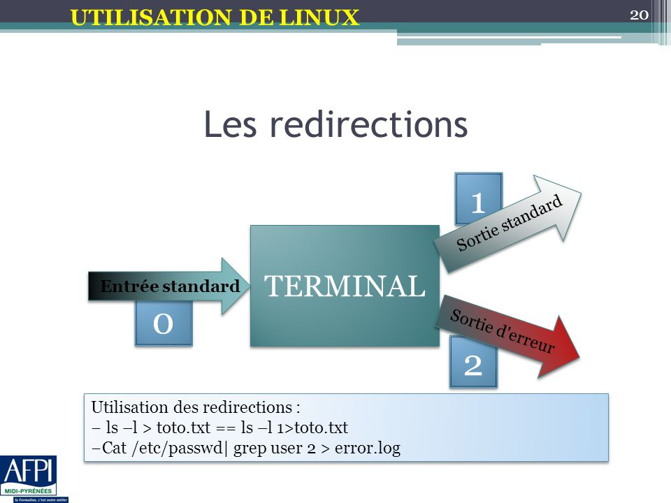 UTILISATION DE LINUX 0 0 2 2 1 1 Les redirections 20 TERMINAL Entrée standard Sortie standard Sortie d erreur Utilisation des redirections : − ls –l > toto.txt == ls –l 1>toto.txt −Cat /etc/passwd  grep user 2 > error.log Utilisation des redirections : − ls –l > toto.txt == ls –l 1>toto.txt −Cat /etc/passwd  grep user 2 > error.log