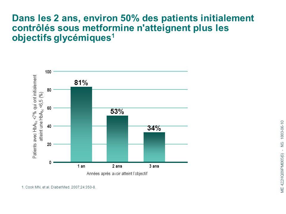 Dans les 2 ans, environ 50% des patients initialement contrôlés sous metformine n'atteignent plus les objectifs glycémiques 1 1. Cook MN, et al. Diabe
