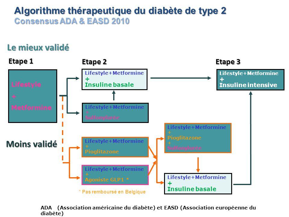 ADA (Association américaine du diabète) et EASD (Association européenne du diabète) Lifestyle + Metformine Etape 1 Lifestyle+Metformine + Insuline bas