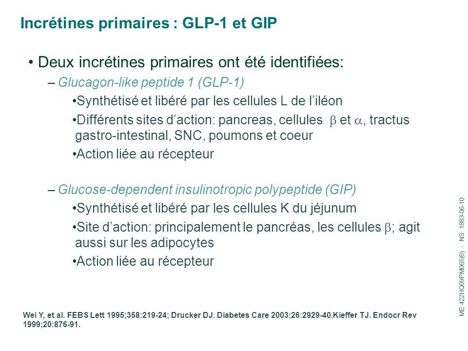 Incrétines primaires : GLP-1 et GIP Deux incrétines primaires ont été identifiées: –Glucagon-like peptide 1 (GLP-1) Synthétisé et libéré par les cellu
