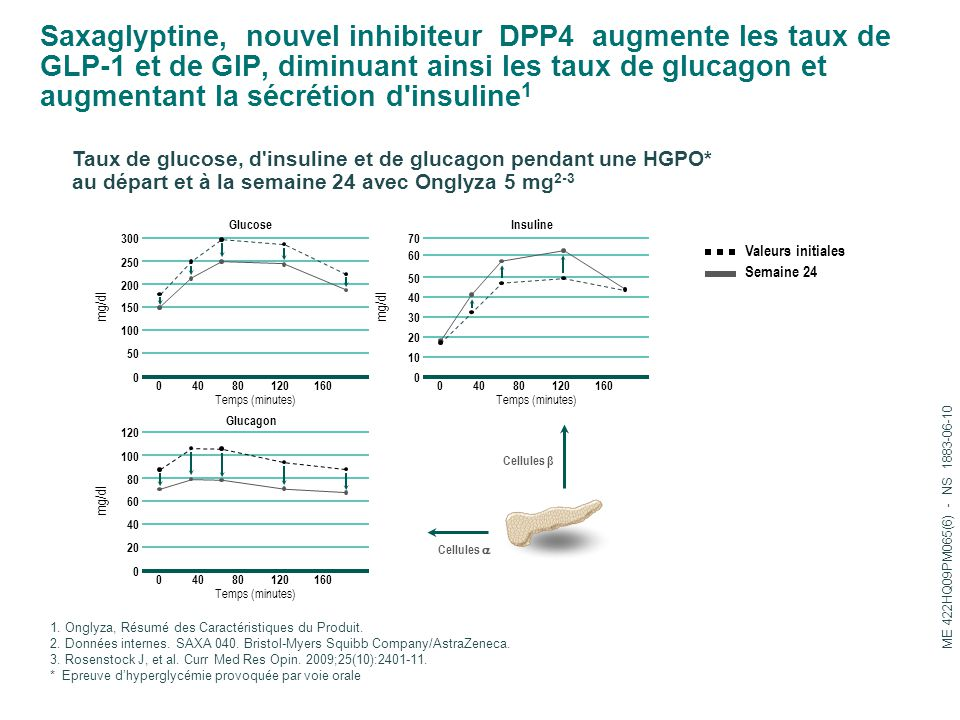 Saxaglyptine, nouvel inhibiteur DPP4 augmente les taux de GLP-1 et de GIP, diminuant ainsi les taux de glucagon et augmentant la sécrétion d'insuline