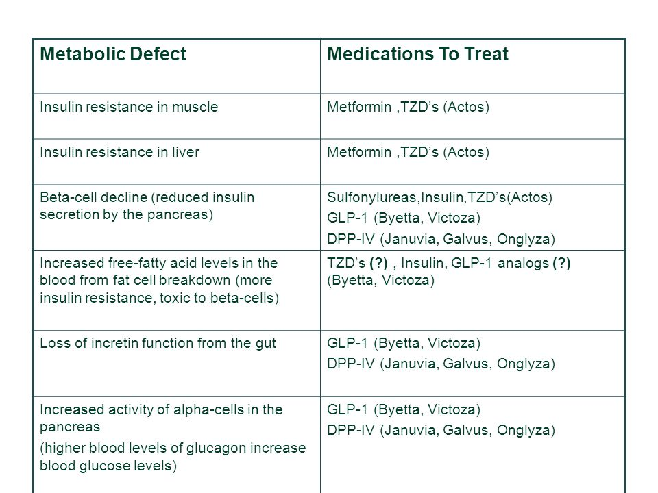 Metabolic DefectMedications To Treat Insulin resistance in muscleMetformin,TZD's (Actos) Insulin resistance in liverMetformin,TZD's (Actos) Beta-cell decline (reduced insulin secretion by the pancreas) Sulfonylureas,Insulin,TZD's(Actos) GLP-1 (Byetta, Victoza) DPP-IV (Januvia, Galvus, Onglyza) Increased free-fatty acid levels in the blood from fat cell breakdown (more insulin resistance, toxic to beta-cells) TZD's (?), Insulin, GLP-1 analogs (?) (Byetta, Victoza) Loss of incretin function from the gutGLP-1 (Byetta, Victoza) DPP-IV (Januvia, Galvus, Onglyza) Increased activity of alpha-cells in the pancreas (higher blood levels of glucagon increase blood glucose levels) GLP-1 (Byetta, Victoza) DPP-IV (Januvia, Galvus, Onglyza)