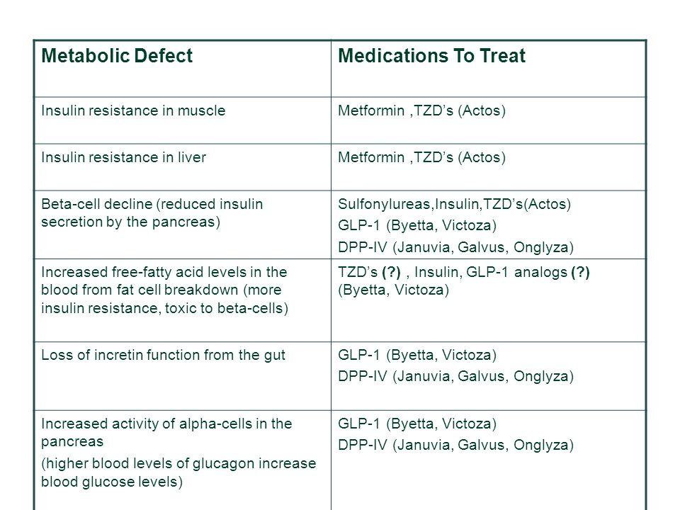 Metabolic DefectMedications To Treat Insulin resistance in muscleMetformin,TZD's (Actos) Insulin resistance in liverMetformin,TZD's (Actos) Beta-cell