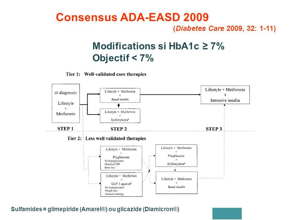 Consensus ADA-EASD 2009 (Diabetes Care 2009, 32: 1-11) Sulfamides = glimepiride (Amarel®) ou glicazide (Diamicron®) Modifications si HbA1c ≥ 7% Objectif < 7%
