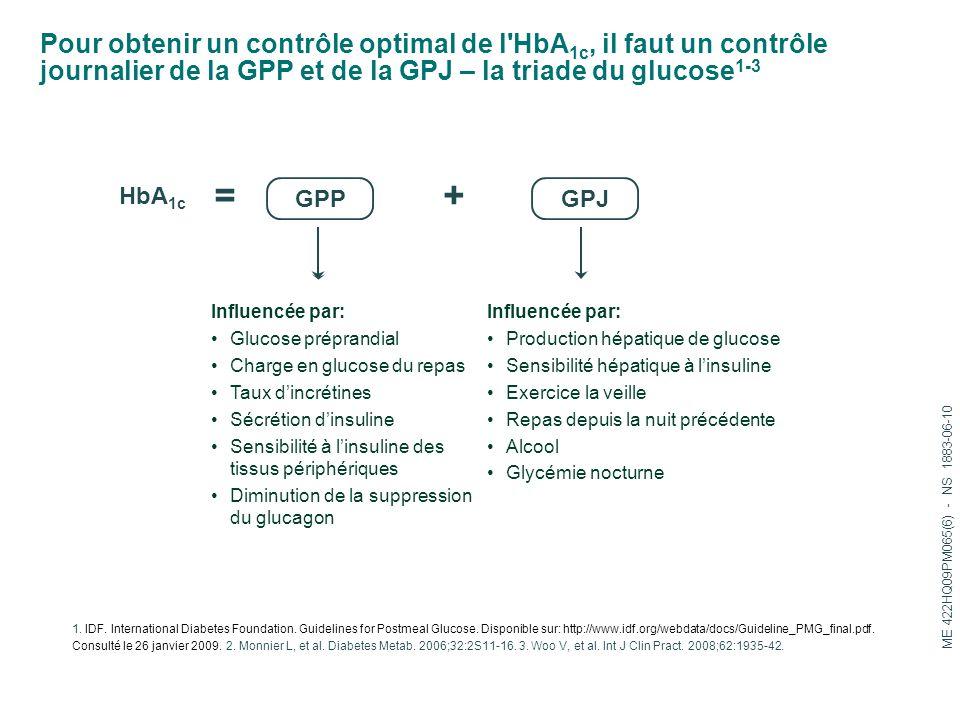 Pour obtenir un contrôle optimal de l'HbA 1c, il faut un contrôle journalier de la GPP et de la GPJ – la triade du glucose 1-3 1. IDF. International D
