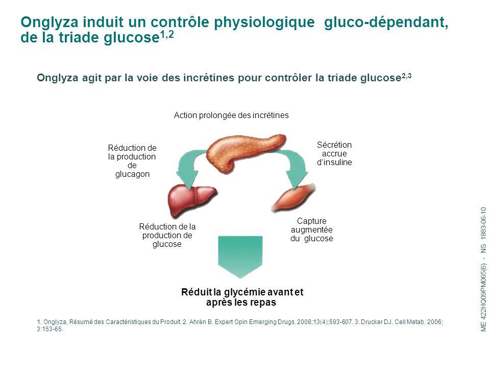 Onglyza induit un contrôle physiologique gluco-dépendant, de la triade glucose 1,2 Onglyza agit par la voie des incrétines pour contrôler la triade glucose 2,3 1.