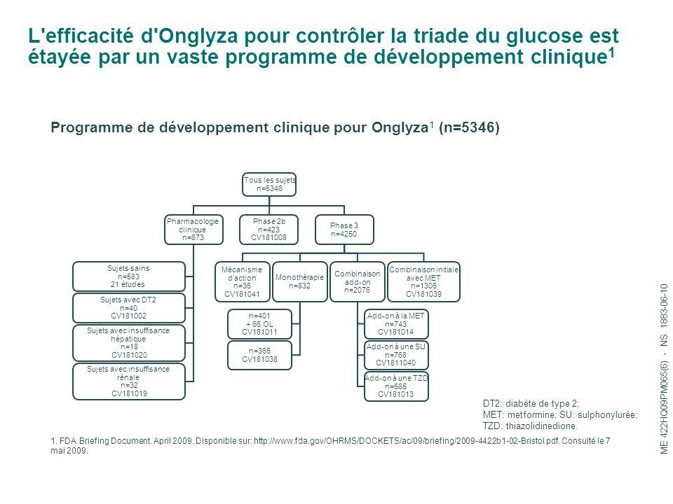 L efficacité d Onglyza pour contrôler la triade du glucose est étayée par un vaste programme de développement clinique 1 Programme de développement clinique pour Onglyza 1 (n=5346) 1.