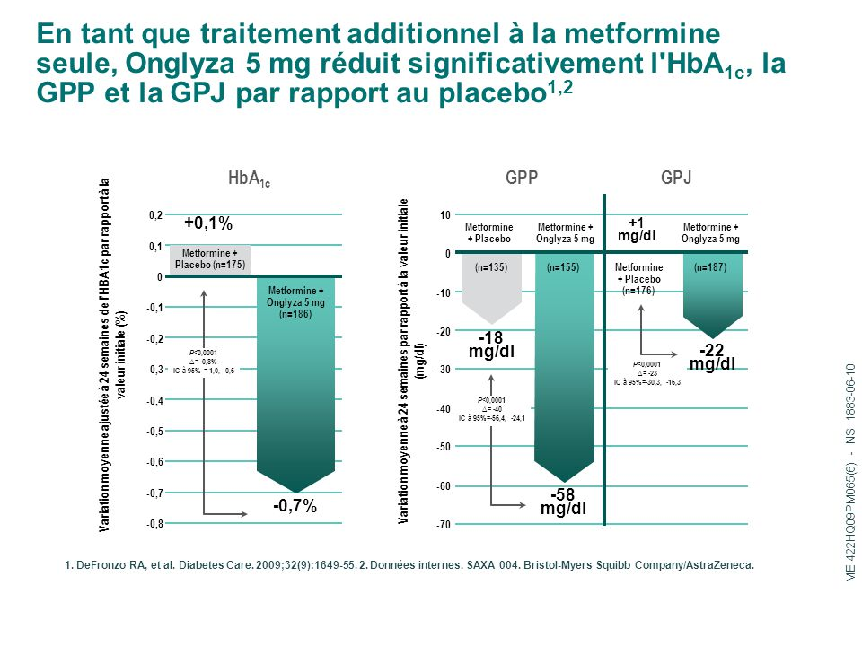 En tant que traitement additionnel à la metformine seule, Onglyza 5 mg réduit significativement l'HbA 1c, la GPP et la GPJ par rapport au placebo 1,2