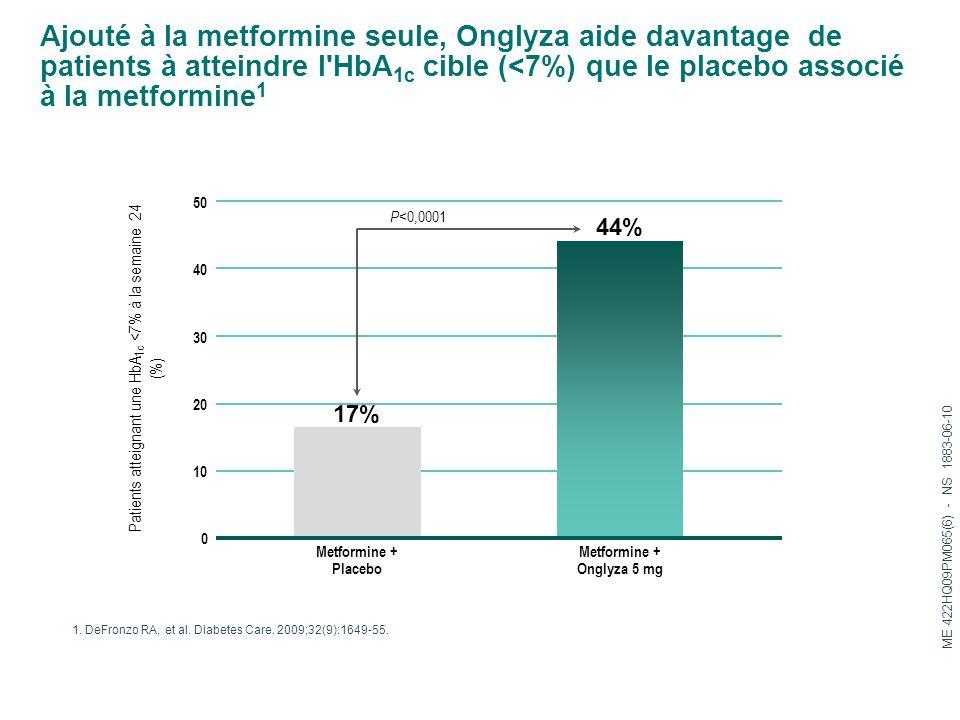 Ajouté à la metformine seule, Onglyza aide davantage de patients à atteindre l'HbA 1c cible (<7%) que le placebo associé à la metformine 1 1. DeFronzo