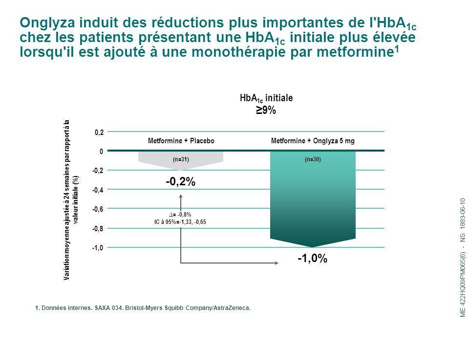 Onglyza induit des réductions plus importantes de l HbA 1c chez les patients présentant une HbA 1c initiale plus élevée lorsqu il est ajouté à une monothérapie par metformine 1 1.