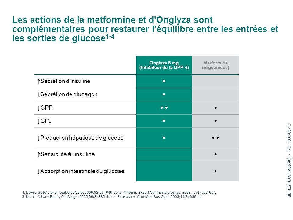 Les actions de la metformine et d'Onglyza sont complémentaires pour restaurer l'équilibre entre les entrées et les sorties de glucose 1-4 1. DeFronzo