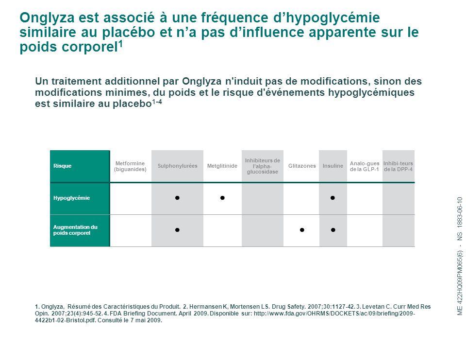 Onglyza est associé à une fréquence d'hypoglycémie similaire au placébo et n'a pas d'influence apparente sur le poids corporel 1 Un traitement additionnel par Onglyza n induit pas de modifications, sinon des modifications minimes, du poids et le risque d événements hypoglycémiques est similaire au placebo 1-4 1.
