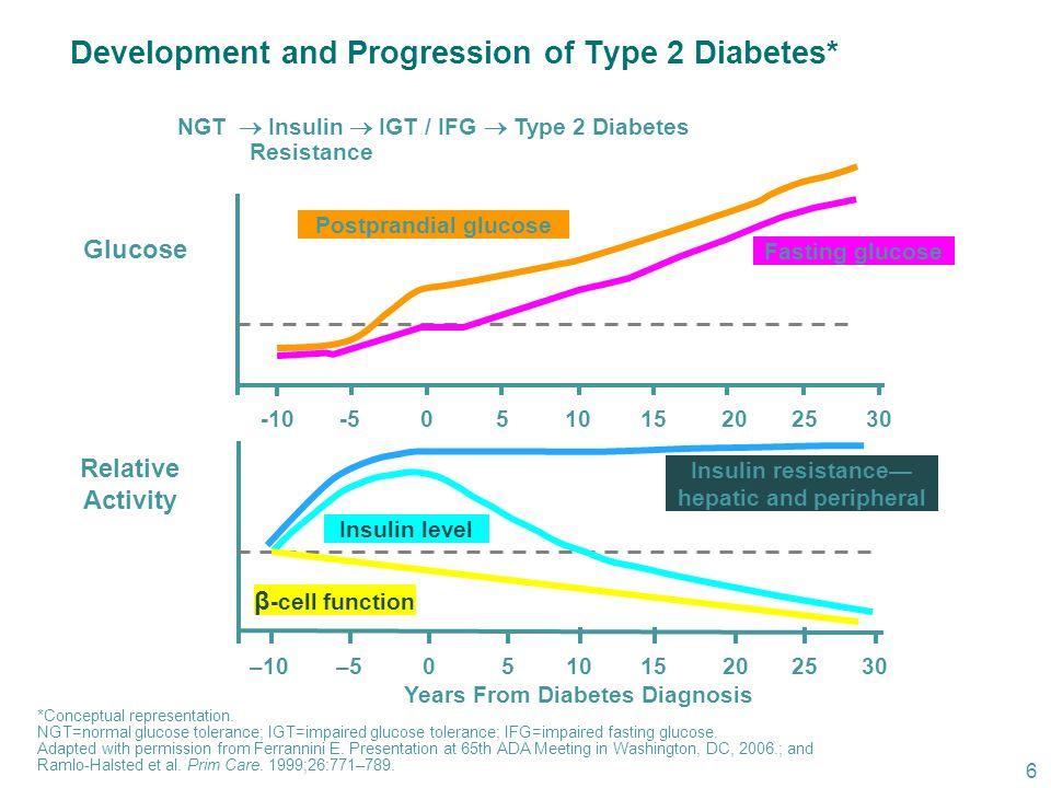 Relative Activity Glucose Years From Diabetes Diagnosis –10–5051015202530 -10-5051015202530 *Conceptual representation.