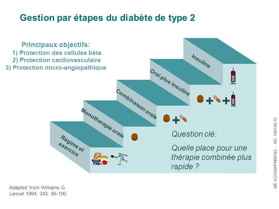 Adapted from Williams G. Lancet 1994; 343: 95-100. ++ Régime et exercice Monotherapie orale Combinaison orale Oral plus insuline Insuline + Question c