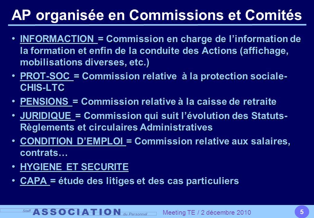 5 AP organisée en Commissions et Comités INFORMACTION = Commission en charge de l'information de la formation et enfin de la conduite des Actions (affichage, mobilisations diverses, etc.) INFORMACTION = Commission en charge de l'information de la formation et enfin de la conduite des Actions (affichage, mobilisations diverses, etc.) PROT-SOC = Commission relative à la protection sociale- CHIS-LTC PROT-SOC = Commission relative à la protection sociale- CHIS-LTC PENSIONS = Commission relative à la caisse de retraite PENSIONS = Commission relative à la caisse de retraite JURIDIQUE = Commission qui suit l'évolution des Statuts- Règlements et circulaires Administratives JURIDIQUE = Commission qui suit l'évolution des Statuts- Règlements et circulaires Administratives CONDITION D'EMPLOI = Commission relative aux salaires, contrats… CONDITION D'EMPLOI = Commission relative aux salaires, contrats… HYGIENE ET SECURITE HYGIENE ET SECURITE CAPA = étude des litiges et des cas particuliers CAPA = étude des litiges et des cas particuliers Meeting TE / 2 décembre 2010