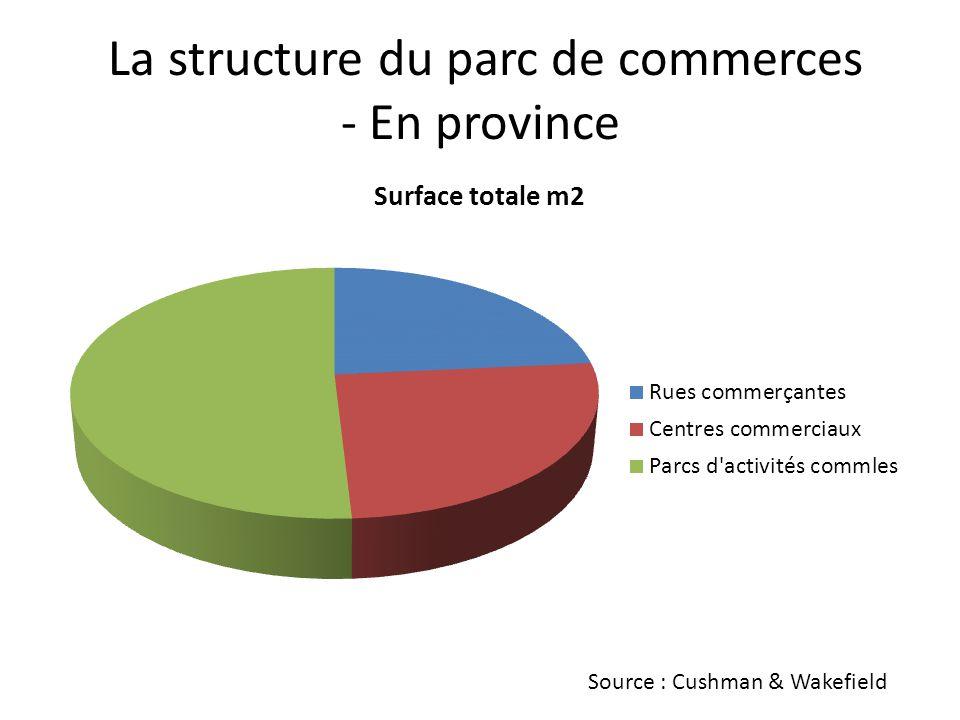 La structure du parc de commerces - En province Source : Cushman & Wakefield