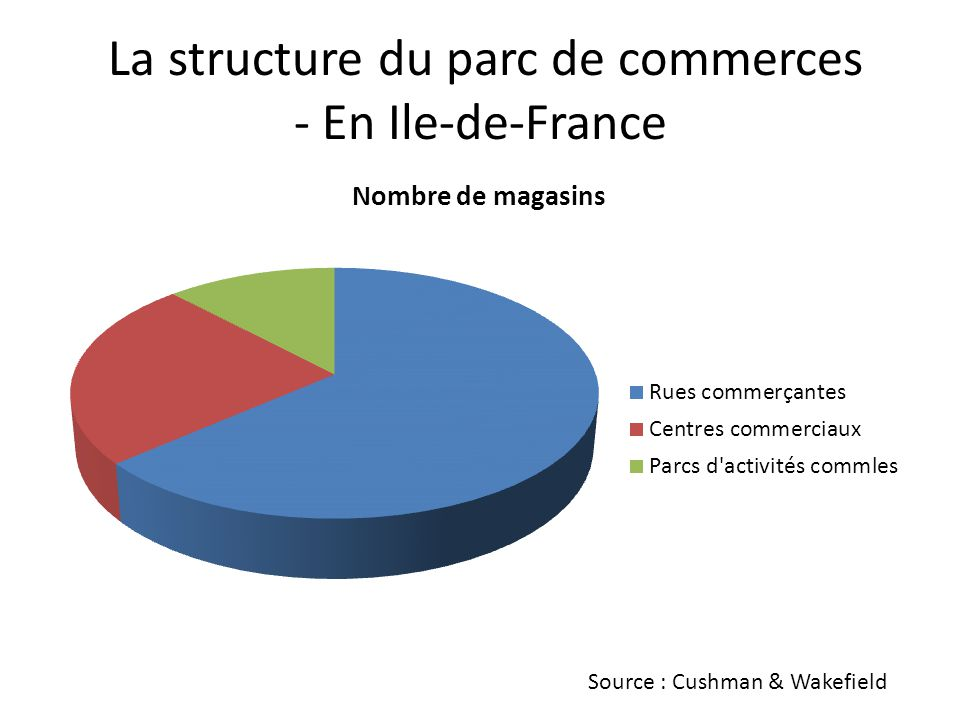 La structure du parc de commerces - En Ile-de-France Source : Cushman & Wakefield