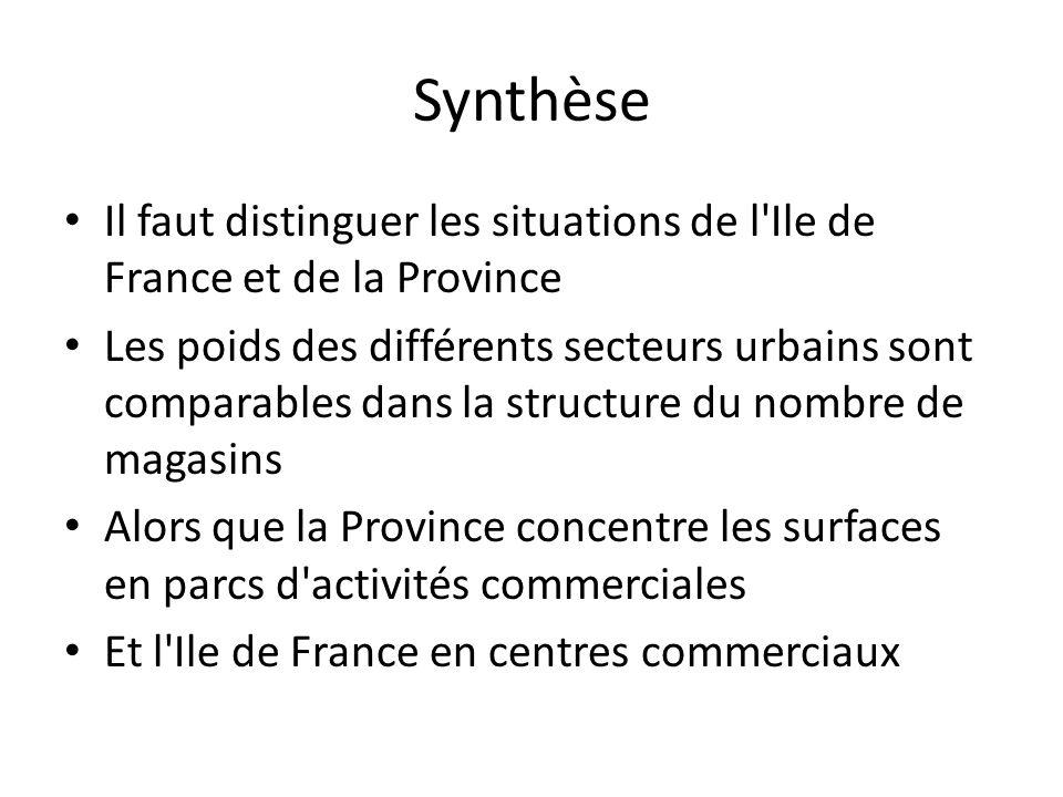 Synthèse Il faut distinguer les situations de l Ile de France et de la Province Les poids des différents secteurs urbains sont comparables dans la structure du nombre de magasins Alors que la Province concentre les surfaces en parcs d activités commerciales Et l Ile de France en centres commerciaux