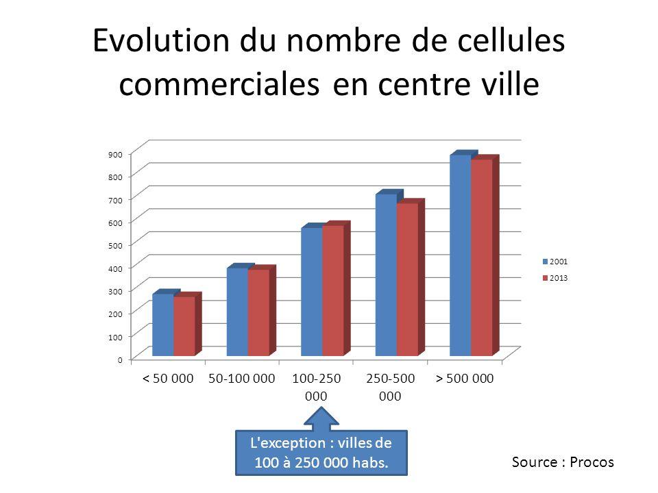 Evolution du nombre de cellules commerciales en centre ville L'exception : villes de 100 à 250 000 habs. Source : Procos