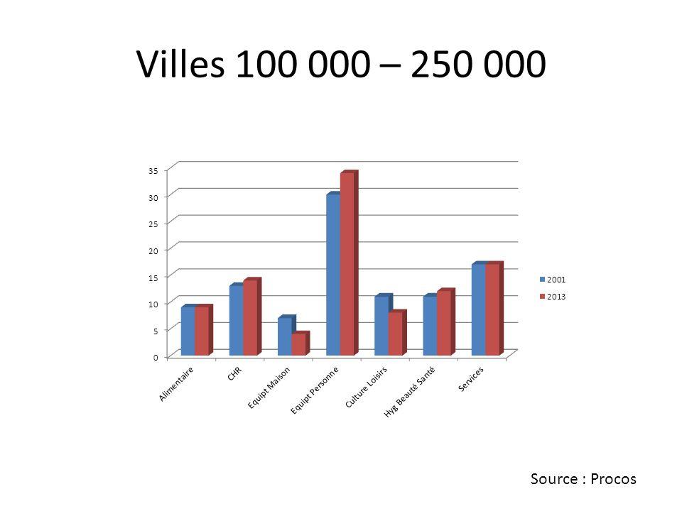Villes 100 000 – 250 000 Source : Procos
