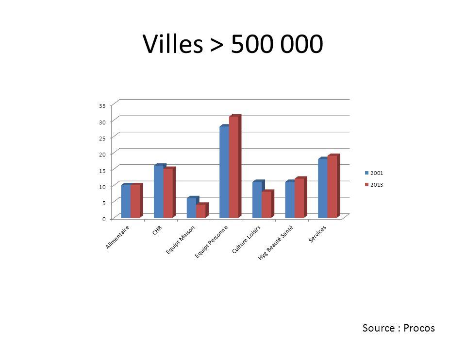 Villes > 500 000 Source : Procos