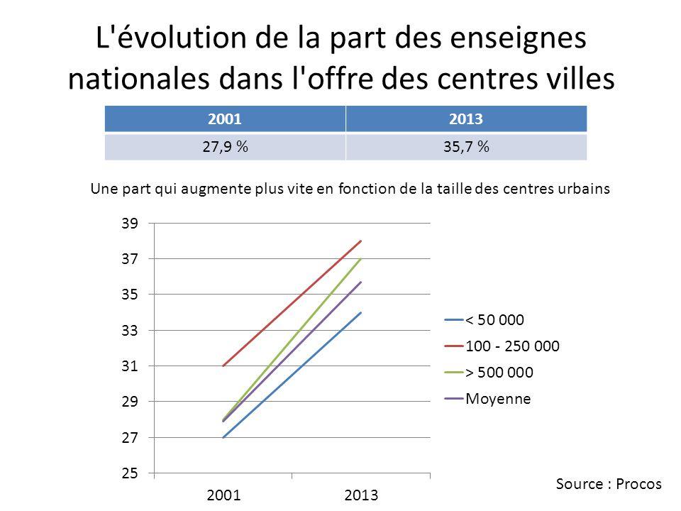 L évolution de la part des enseignes nationales dans l offre des centres villes 20012013 27,9 %35,7 % Une part qui augmente plus vite en fonction de la taille des centres urbains Source : Procos