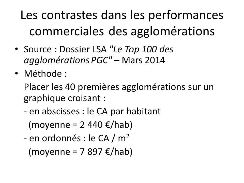 Les contrastes dans les performances commerciales des agglomérations Source : Dossier LSA