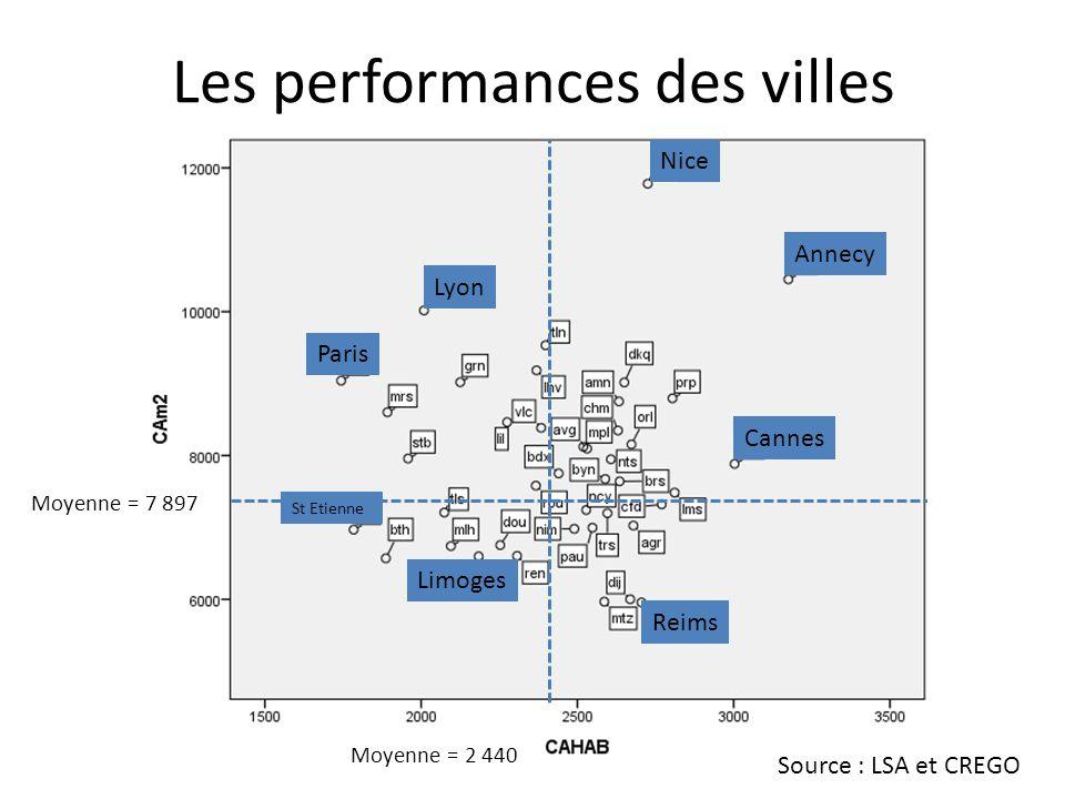 Les performances des villes Moyenne = 7 897 Moyenne = 2 440 Source : LSA et CREGO Annecy Nice Cannes St Etienne Lyon Paris Reims Limoges