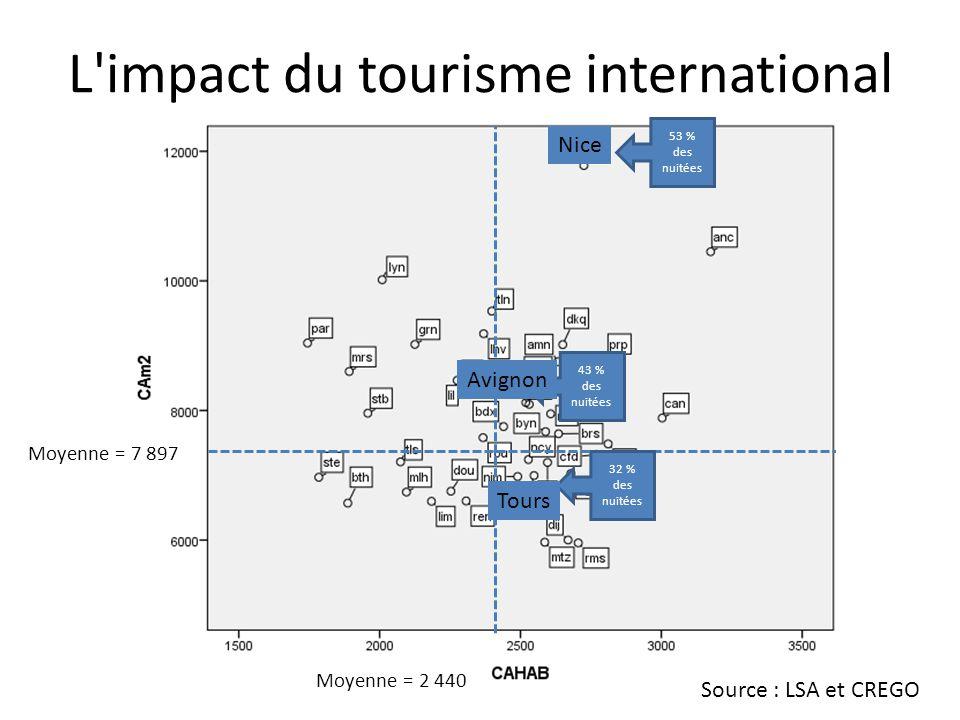 L impact du tourisme international Moyenne = 7 897 Moyenne = 2 440 53 % des nuitées 43 % des nuitées 32 % des nuitées Source : LSA et CREGO Nice Avignon Tours