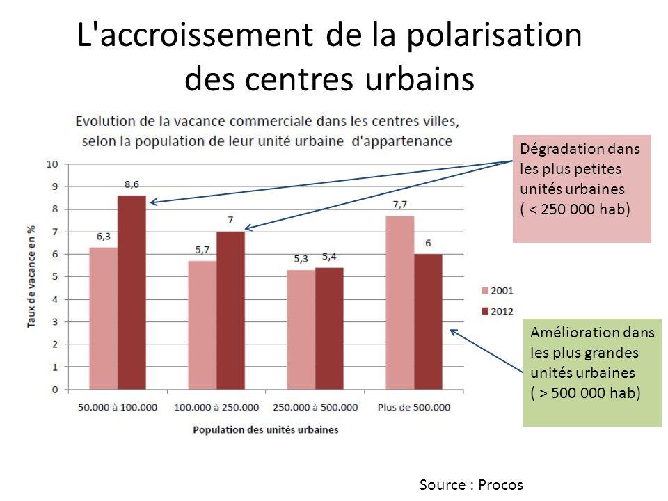 L accroissement de la polarisation des centres urbains Source : Procos Dégradation dans les plus petites unités urbaines ( < 250 000 hab) Amélioration dans les plus grandes unités urbaines ( > 500 000 hab)