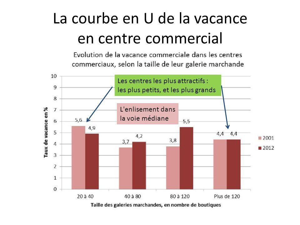 La courbe en U de la vacance en centre commercial Les centres les plus attractifs : les plus petits, et les plus grands L'enlisement dans la voie médi