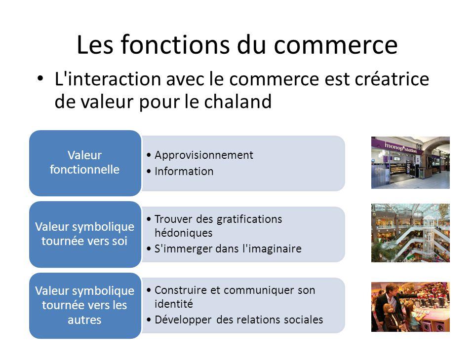 Les fonctions du commerce L'interaction avec le commerce est créatrice de valeur pour le chaland Approvisionnement Information Valeur fonctionnelle Tr