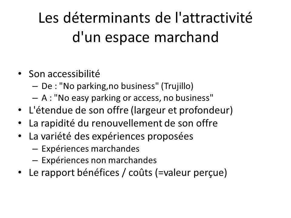 Les déterminants de l'attractivité d'un espace marchand Son accessibilité – De :