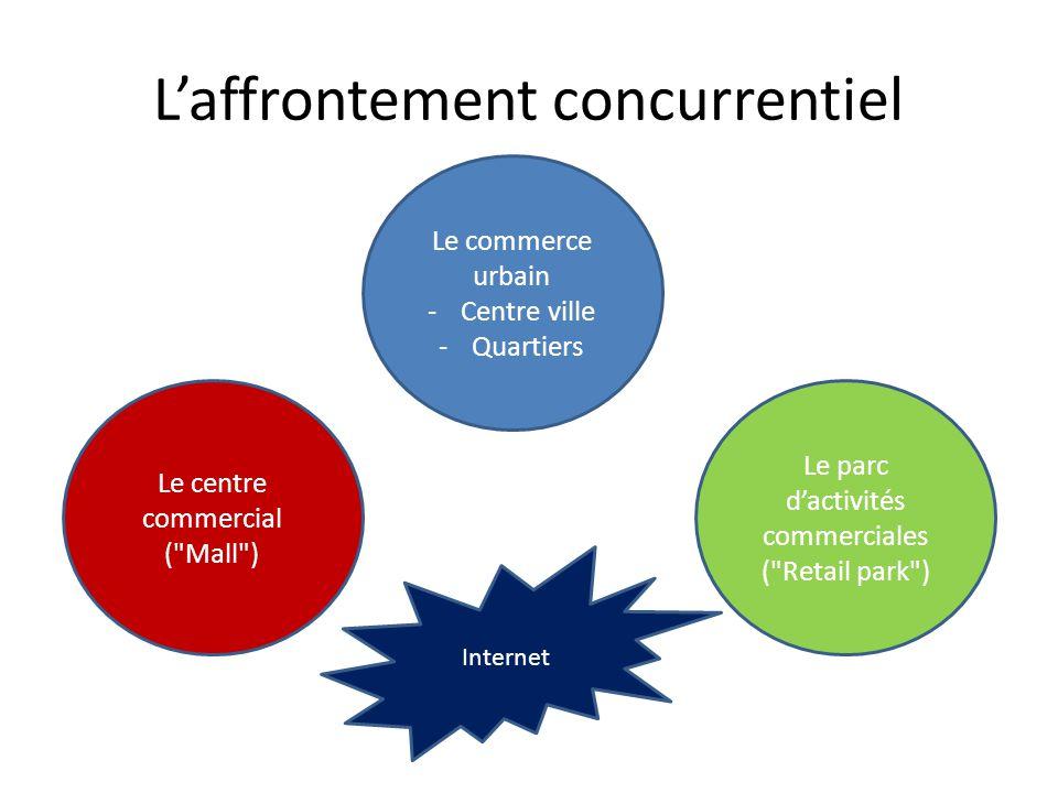 L'affrontement concurrentiel Le commerce urbain -Centre ville -Quartiers Le centre commercial (