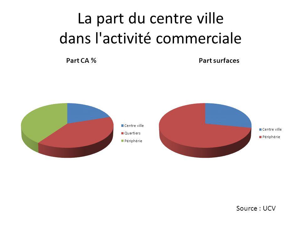 La part du centre ville dans l activité commerciale Source : UCV