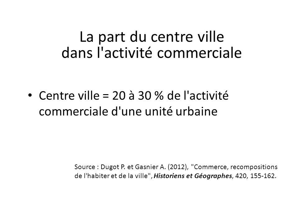 Centre ville = 20 à 30 % de l'activité commerciale d'une unité urbaine Source : Dugot P. et Gasnier A. (2012),
