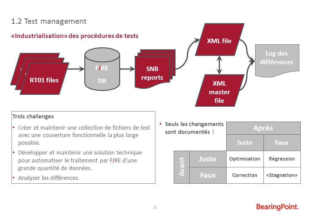 11 «Industrialisation» des procédures de tests 1.2 Test management F i RE DB RT01 files SNB reports RT01 files XML file XML master file Log des différ